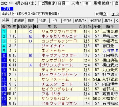 210424東京7R結果