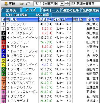 21青葉賞オッズ