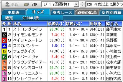 210501阪神12R確定オッズ