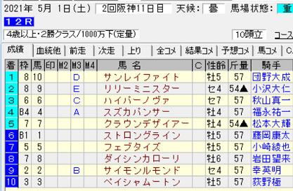210501阪神12R結果