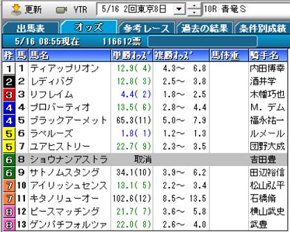 21青竜Sオッズ