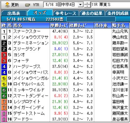 21栗東Sオッズ