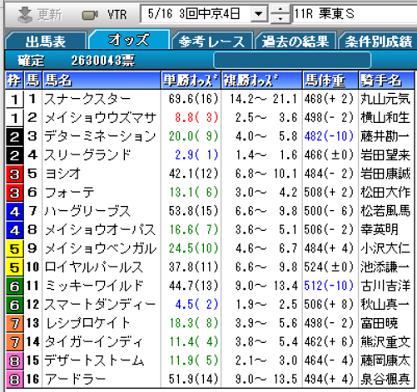 21栗東S確定オッズ