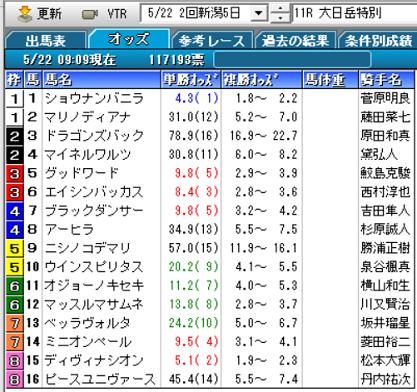 21大日岳特別オッズ