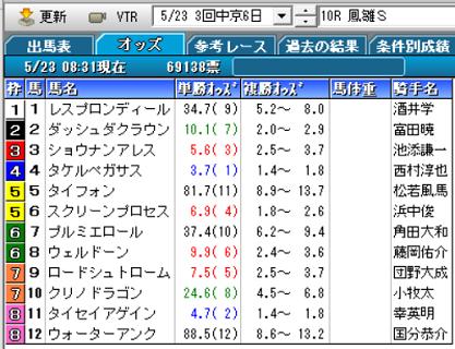 21鳳雛Sオッズ