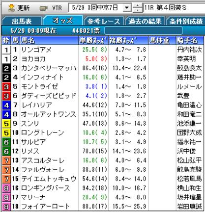 21葵Sオッズ