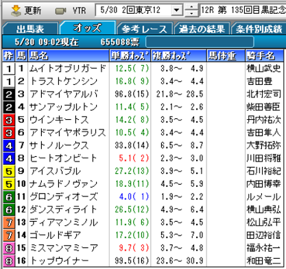 21目黒記念オッズ