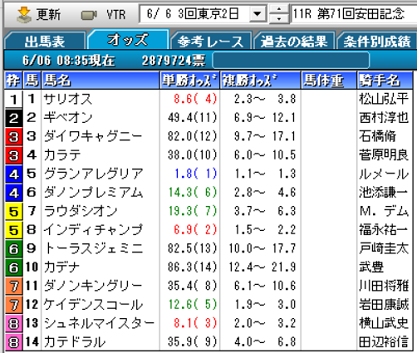 21安田記念オッズ