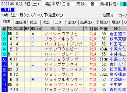 210605中京7R結果
