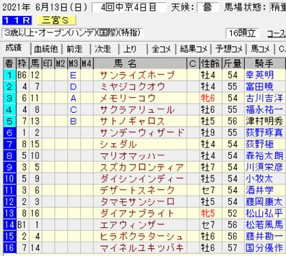 21三宮S結果