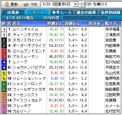 21多摩川Sオッズ