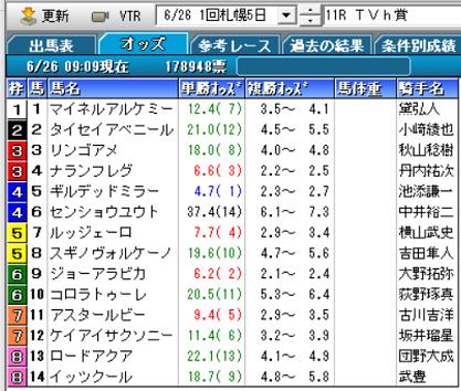 21TVh賞オッズ