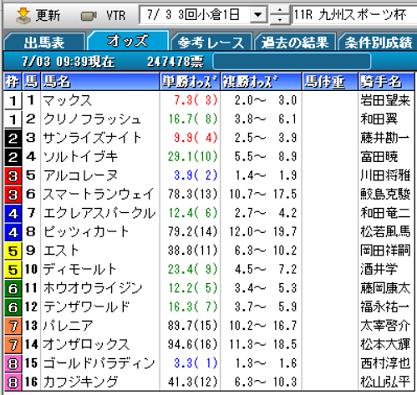 21九州スポーツ杯オッズ