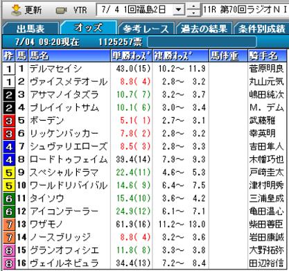 21ラジオNIKKEI賞オッズ