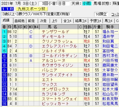 21九州スポーツ杯結果
