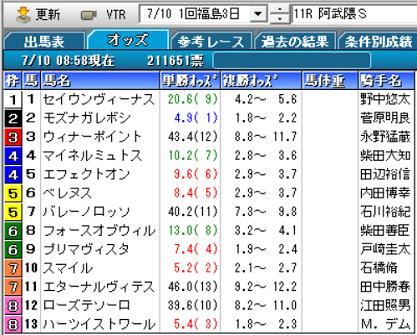 21阿武隈Sオッズ
