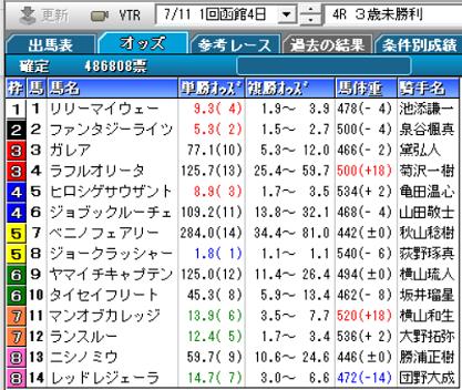210711函館4R確定オッズ