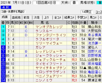 210711函館4R結果