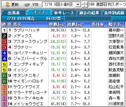 21西部日刊スポーツ杯オッズ