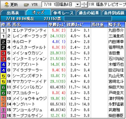 21福島テレビOPオッズ