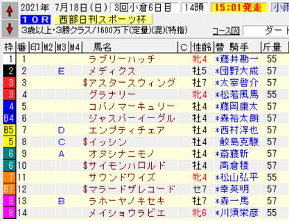 21西部日刊スポーツ杯