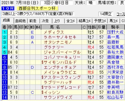 21西部日刊スポーツ杯結果