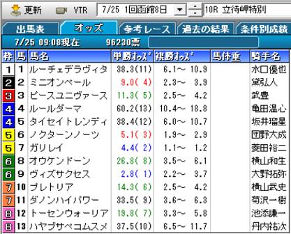 21立待岬特別オッズ