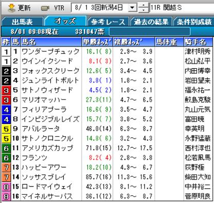 21関越Sオッズ