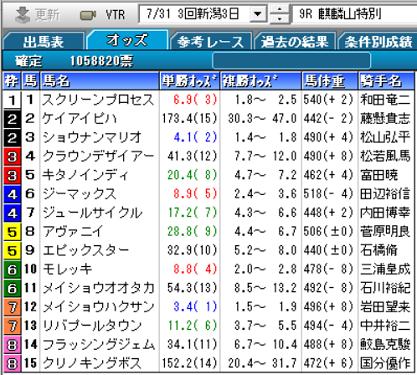 21麒麟山特別確定オッズ