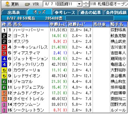 21札幌日経OPオッズ