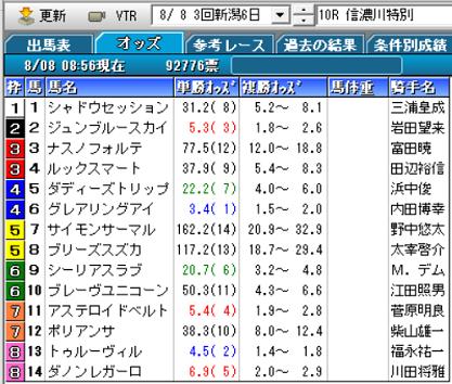 21信濃川特別オッズ