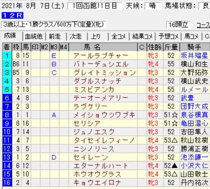 210807函館12R結果