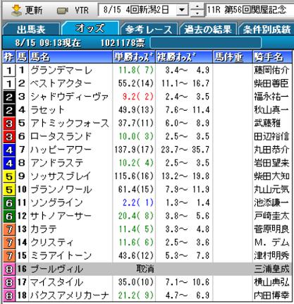 21関屋記念オッズ