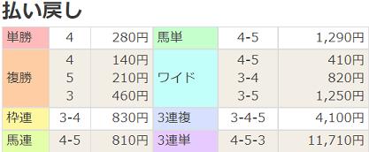 21札幌道新スポーツ賞払戻
