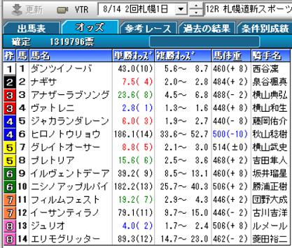 21札幌道新スポーツ賞確定オッズ