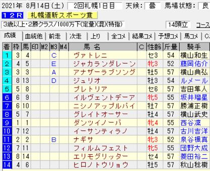 21札幌道新スポーツ賞結果