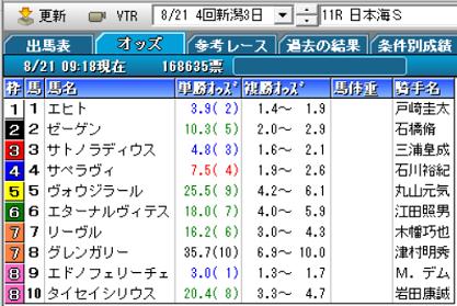 21日本海Sオッズ