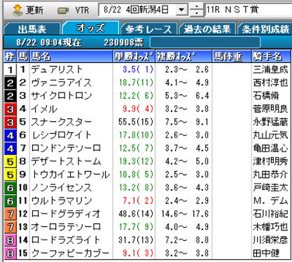 21NST賞オッズ