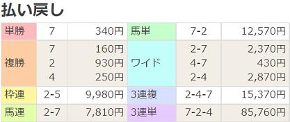 210822札幌4R払戻