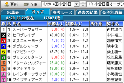 21小倉日経OPオッズ