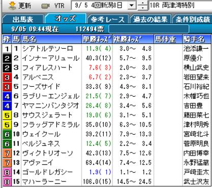 21両津湾特別オッズ