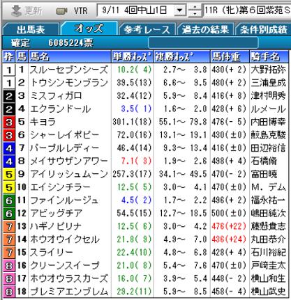 21紫苑S確定オッズ