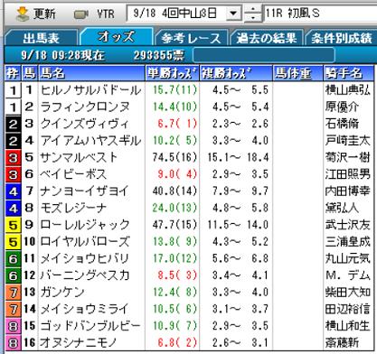 21初風Sオッズ