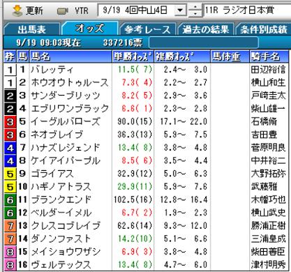 21ラジオ日本賞オッズ