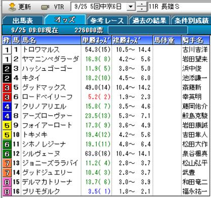 21長篠Sオッズ