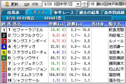 21神戸新聞杯オッズ