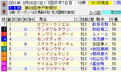 21神戸新聞杯