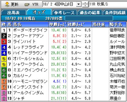 21秋風Sオッズ