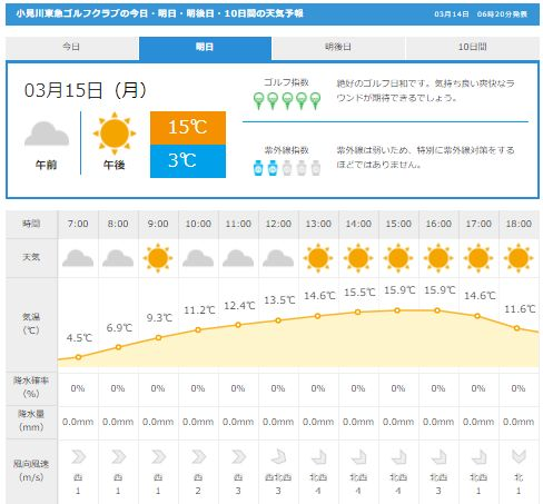 小見川天気