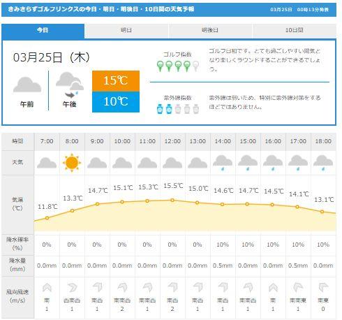きみさらず天気